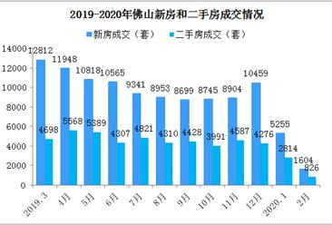 2020年2月佛山楼市成交数据分析:顺德成交大降(图)