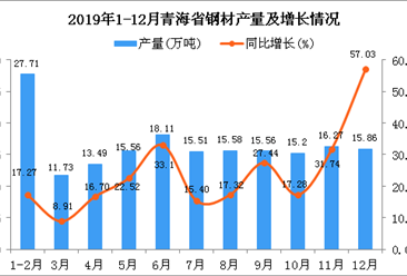 2019年青海省钢材产量为180.56万吨 同比增长32.51%