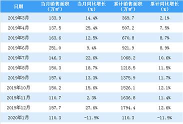 2020年2月中海地产销售简报:销售额同比下降29.2%(附图表)
