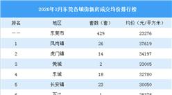2020年2月东莞各镇街新房成交量及房价排行榜:成交下跌83%  房价微涨5.36%(附榜单)