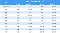2020年1-2月全国粮油食品类零售情况分析:零售额同比增长9.7%(表)