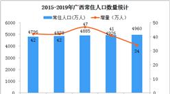 2019年广西人口数据分析:常住人口增加18.6万 出生人口减少5.7万(图)