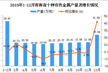 2019年青海省十种有色金属产量为250.93万吨 同比增长10.26%
