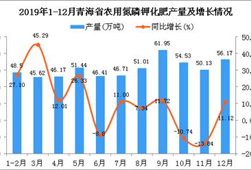 2019年青海省农用氮磷钾化肥产量为560.42万吨 同比增长6.42%