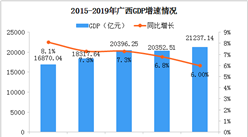 2019年广西统计公报:GDP总量21237亿 常住人口增加134万(附图表)