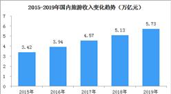 2019年国内实现旅游收入5.73万亿  城镇居民贡献八成以上消费(图)