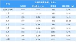 2020年1-2月全国饮料零售额达308亿元 同比增长3.1%(表)