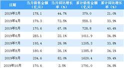 2020年2月招商蛇口销售简报:销售额同比下降69.5%(附图表)