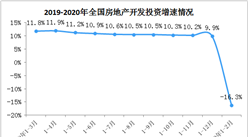2020年1-2月全国房地产开发投资同比下降16.3%(附图表)