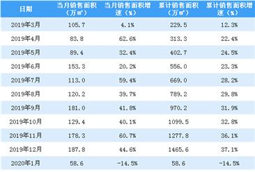 2020年2月世茂房产销售简报:销售额同比下降35.3%(附图表)