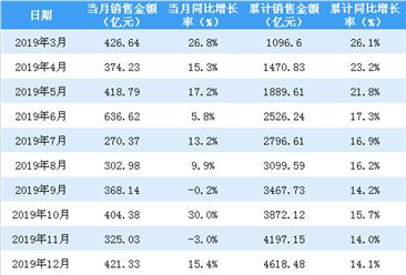 2020年2月保利地产销售简报:销售额同比下降38.9%(附图表)