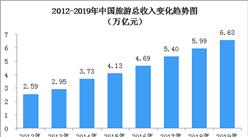 2019年全国旅游消费持续增长  实现旅游总收入6.63万亿元(图)