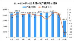 2020年1-2月全国水泥产量同比下降29.5%