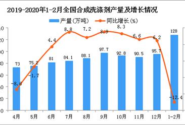 2020年1-2月全国合成洗涤剂产量为128万吨 同比下降12.4%
