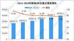 2019年湖南统计公报:GDP总量39752亿 常住人口增加19.61万(附图表)