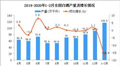 2020年1-2月全國白酒產量統計數據分析