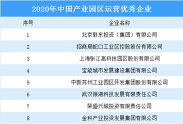 2020年中国产业园区运营优秀企业名单出炉:联东集团上榜(图)