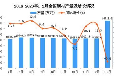 2020年1-2月全国钢材产量同比下降3.4%