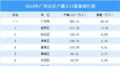 2019年广州各区户籍人口排行榜:番禺突破百万 越秀户籍人口减少(图)