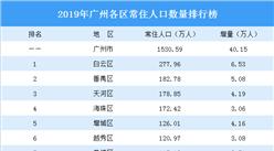 2019年广州各区常住人口排行榜:白云增量最大 荔湾突破百万 (图)