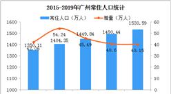 2019年广州人口数据分析:常住人口增加40.15万 户籍迁入人口21.05万(图)