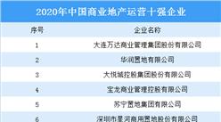 2020年中国商业地产运营十强名单出炉:万达大悦城上榜(图)