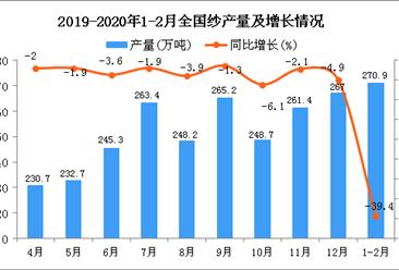 2020年1-2月全国纱产量为270.9万吨 同比下降39.4%