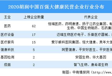 2020胡润中国百强大健康民营企业排行榜:奥美医疗鱼跃医疗市值大涨(图)