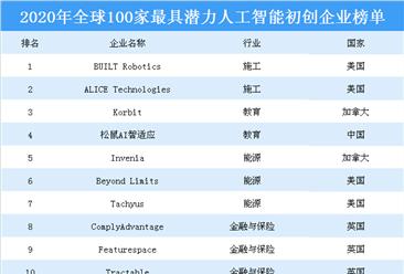2020年全球100家最具潜力人工智能初创企业排行榜