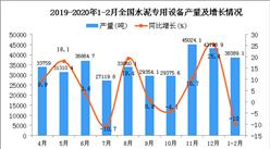 2020年1-2月全国水泥专用设备产量同比下降10%