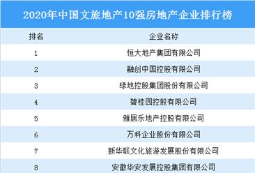 2020年中国文旅地产10强房地产企业排行榜:恒大第一 融创第二(图)