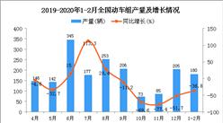2020年1-2月全国动车组产量同比下降36.8%