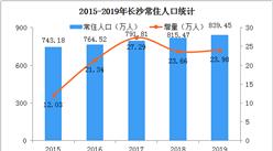 2019年长沙常住人口839万 城镇化率79.56%(图)