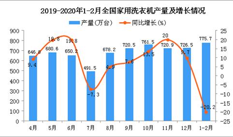 2020年1-2月全国家用洗衣机产量同比下降20.2%