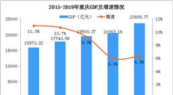 2019年重庆统计公报:GDP总量23606亿 常住人口增加22.53万(附图表)