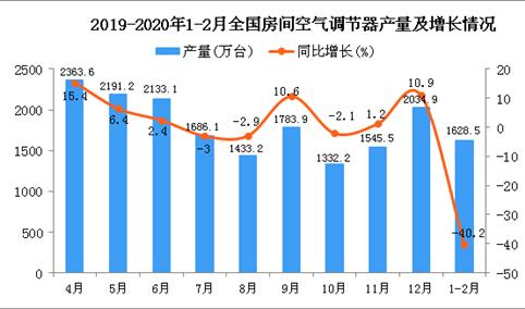 2020年1-2月全国空调产量为1628.5万台 同比下降40.2%