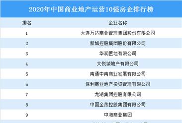 2020年中国商业地产运营10强排行榜:万达第一 新城控股第二(图)