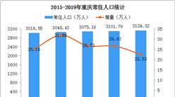 2019年重庆人口数据分析:常住人口增加22.53万 男性比女性多26.48万(图)