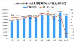 2020年1-2月全国锂离子电池产量同比下降20.2%