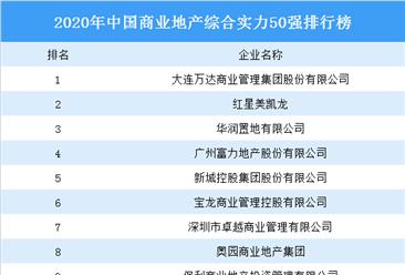 2020年中国商业地产综合实力50强排行榜:万达第一 红星美凯龙第二(图)
