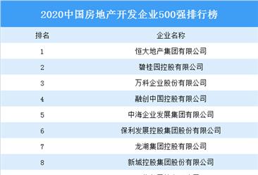 2020中国房地产开发企业500强排行榜:恒大蝉联第一 碧桂园第二(图)