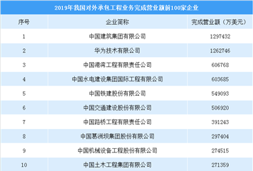 2019年中国对外承包工程企业营业额排行榜(TOP100)