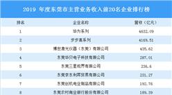 2019年东莞市主营业务收入前20名企业排行榜:华为系企业第一(图)