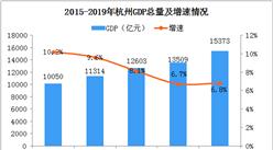 2019年杭州统计公报:GDP总量15373亿 常住人口增加55.4万(附图表)