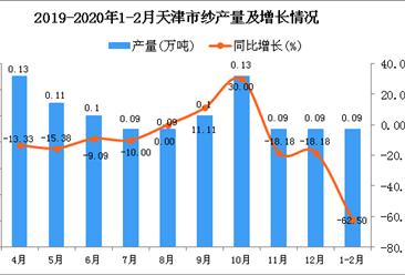 2020年1-2月天津市纱产量及增长情况分析