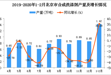 2020年1-2月北京市合成洗涤剂产量同比增长30.28%