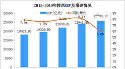2019年陕西统计公报:GDP总量25793亿 常住人口增加11.81万(附图表)