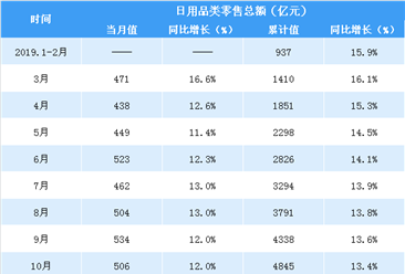 2020年1-2月全国日用品类零售额达837亿元 同比下降6.6%(表)