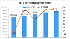 2019年甘肃统计公报:GDP总量8718亿 常住人口增加10.17万(附图表)