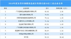 2019年东莞市规模效益成长性排名前20名工业企业排行榜(图)